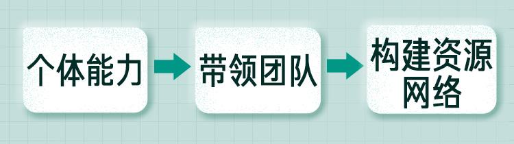 梁晓玲:360度人际关系重塑训练营插图(1)