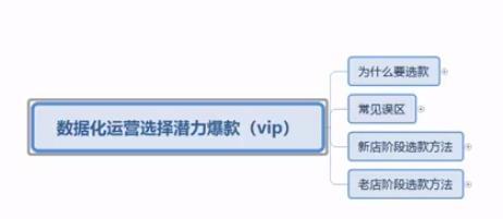 《叮咚商学院VIP课程》数据化运营选择潜力爆款插图