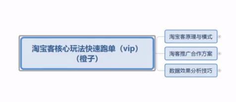 《叮咚商学院VIP课程》淘宝客核心玩法快速跑单插图